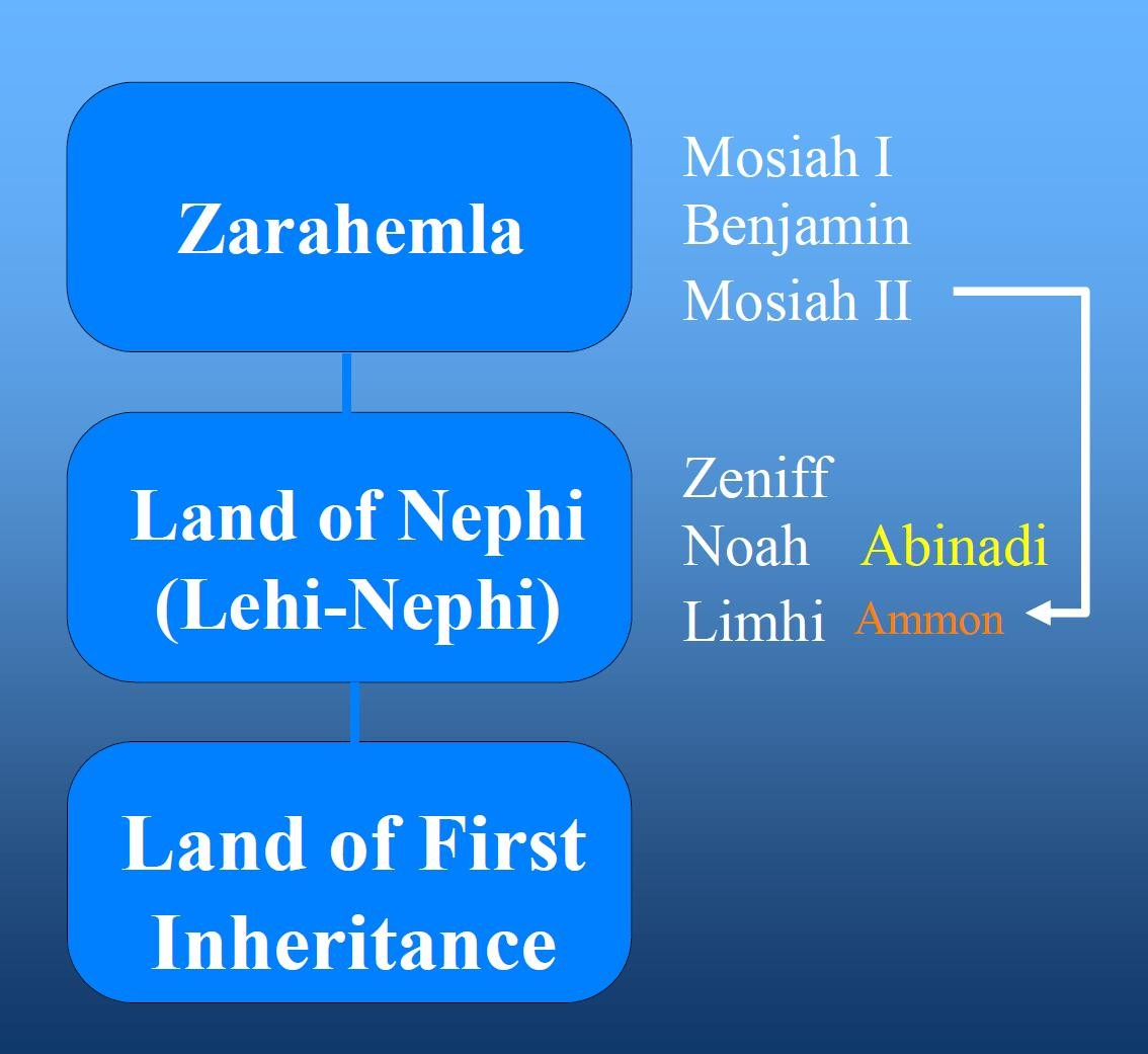 Mosiah Map