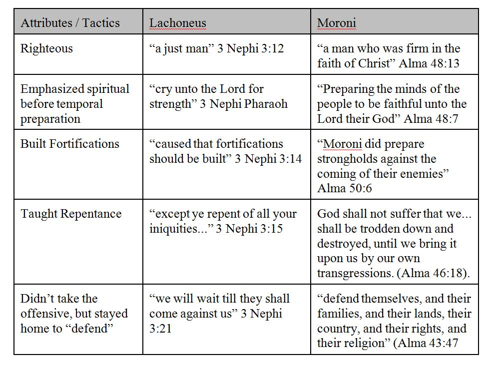 lesson-36-chart